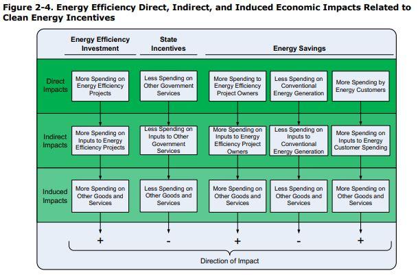 Energy Efficiency Economic Impacts