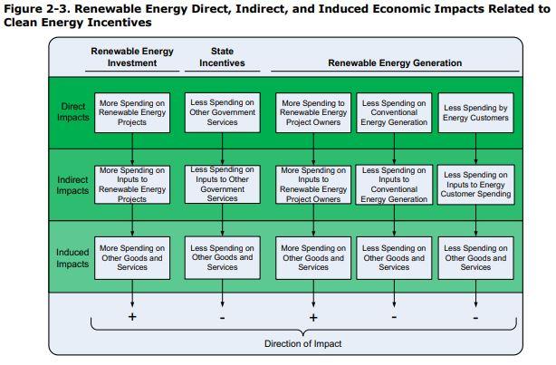 Renewable Energy Economic Impacts
